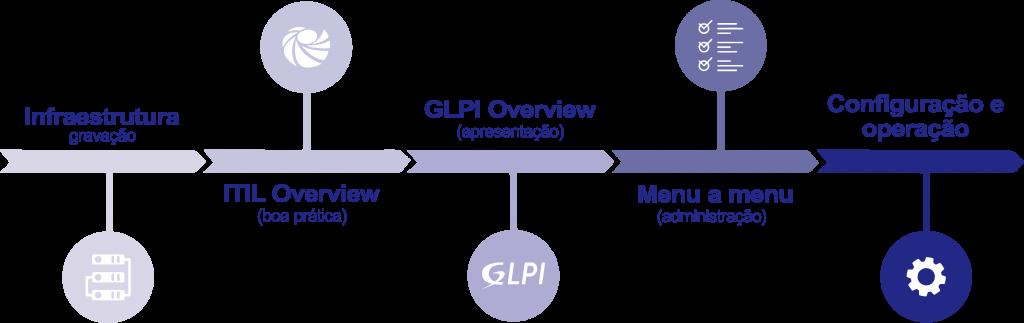 glpi-essencial-timeline